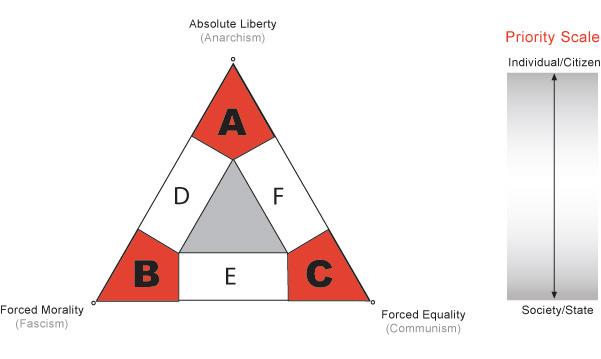 political ideology spectrum