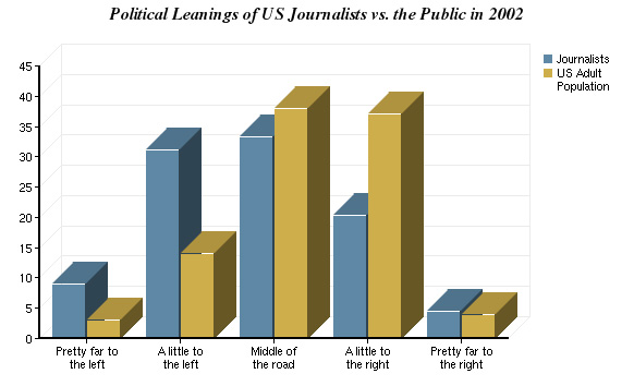 Journalist vs. Public on political ideology